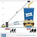 L'administration Bloomberg veut bannir les grands formats de boissons gazeuses