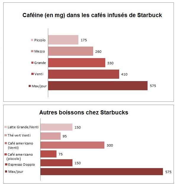 caféine chez Starbuck