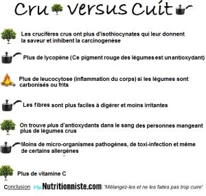 légumes-crus-versus-légumes-cuits