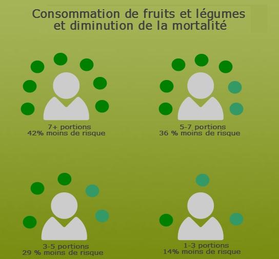 consommation de fruits et légumes