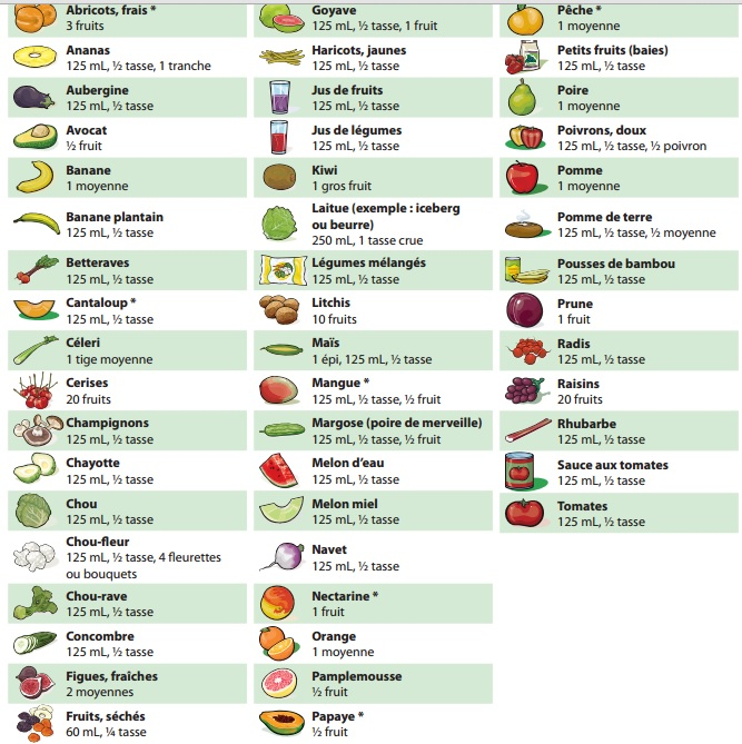 fruits legumes portions 2