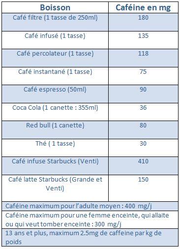 caféine dans différentes boissons
