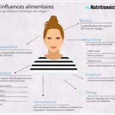 Ce qui influence nos habitudes alimentaires